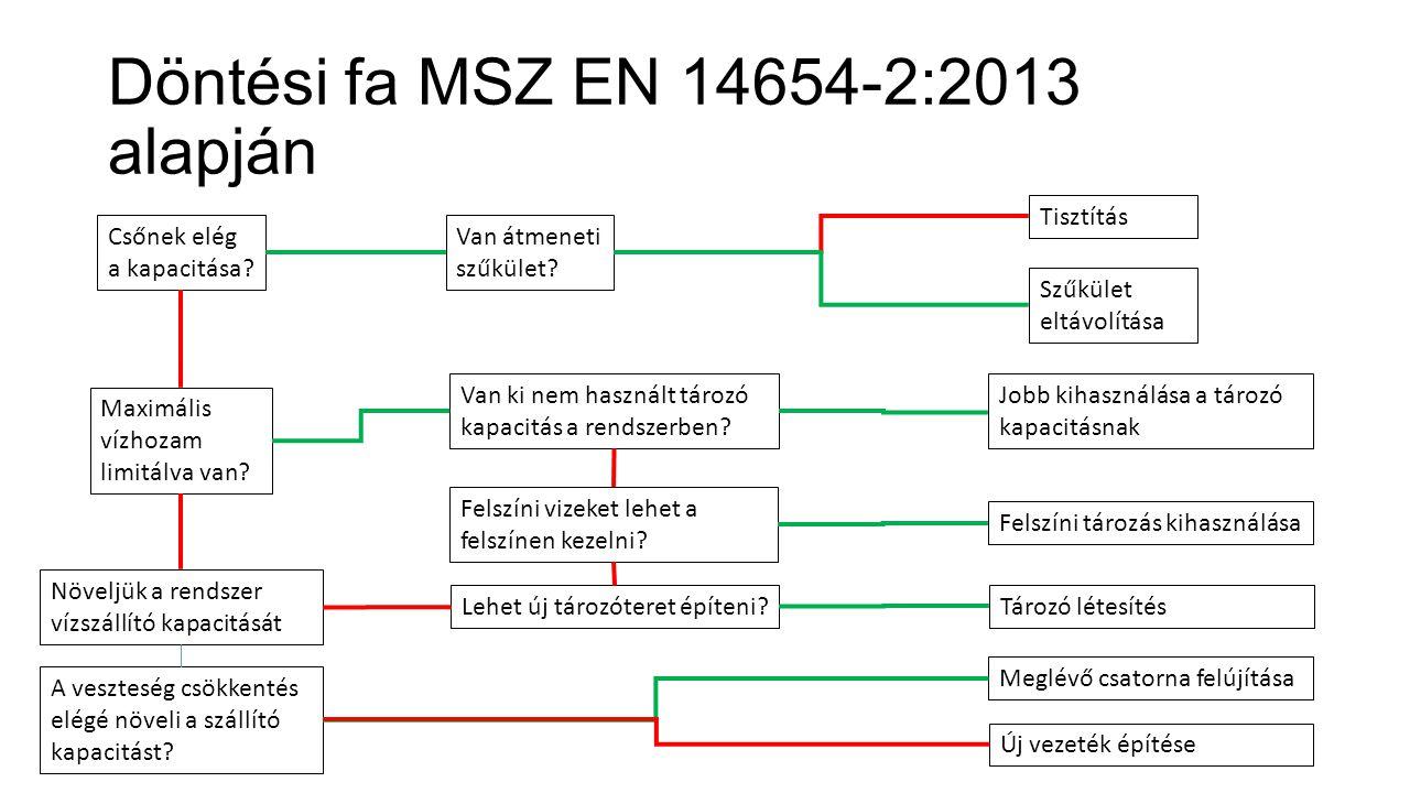 Döntési fa MSZ EN 14654-2:2013 alapján Csőnek elég a kapacitása.