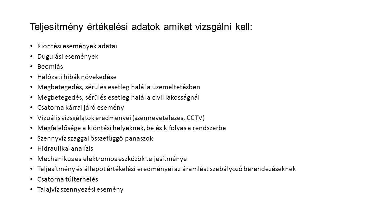 Teljesítmény értékelési adatok amiket vizsgálni kell: Kiöntési események adatai Dugulási események Beomlás Hálózati hibák növekedése Megbetegedés, sérülés esetleg halál a üzemeltetésben Megbetegedés, sérülés esetleg halál a civil lakosságnál Csatorna kárral járó esemény Vizuális vizsgálatok eredményei (szemrevételezés, CCTV) Megfelelősége a kiöntési helyeknek, be és kifolyás a rendszerbe Szennyvíz szaggal összefüggő panaszok Hidraulikai analízis Mechanikus és elektromos eszközök teljesítménye Teljesítmény és állapot értékelési eredményei az áramlást szabályozó berendezéseknek Csatorna túlterhelés Talajvíz szennyezési esemény