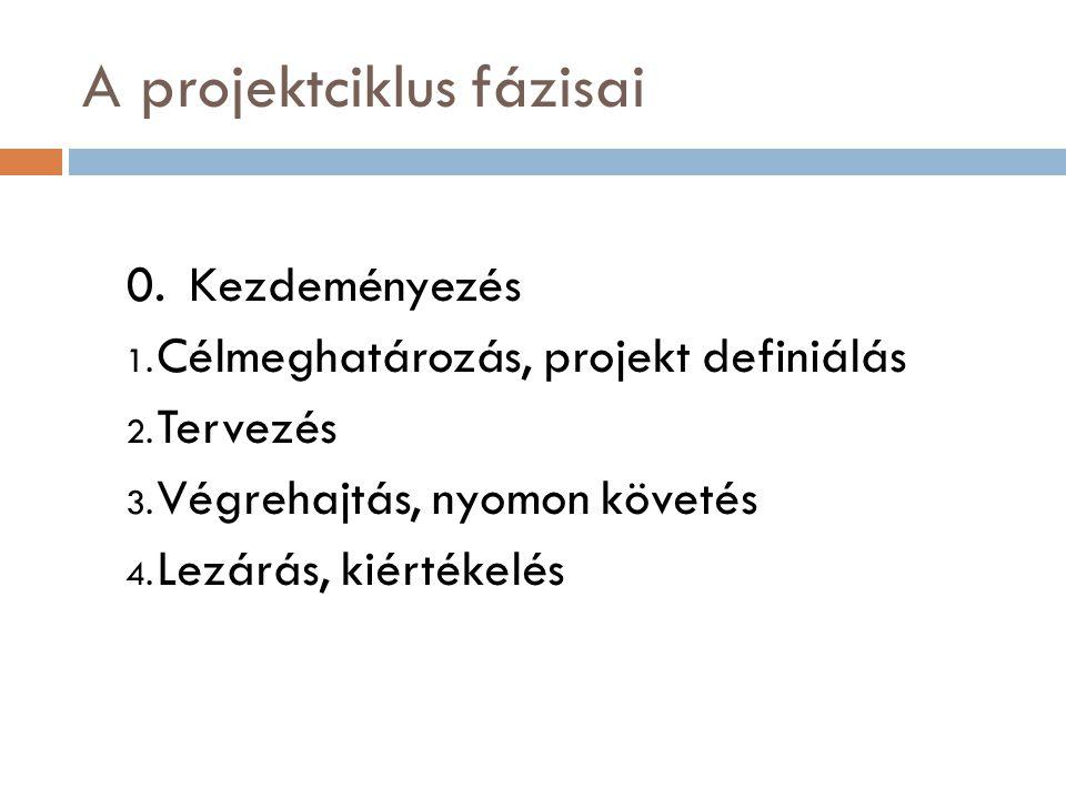 A projektciklus fázisai 0.Kezdeményezés 1.Célmeghatározás, projekt definiálás 2.