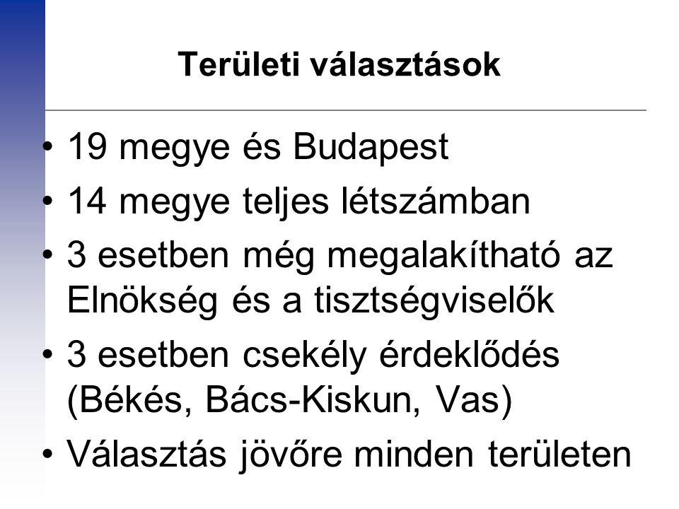 Területi választások 19 megye és Budapest 14 megye teljes létszámban 3 esetben még megalakítható az Elnökség és a tisztségviselők 3 esetben csekély ér