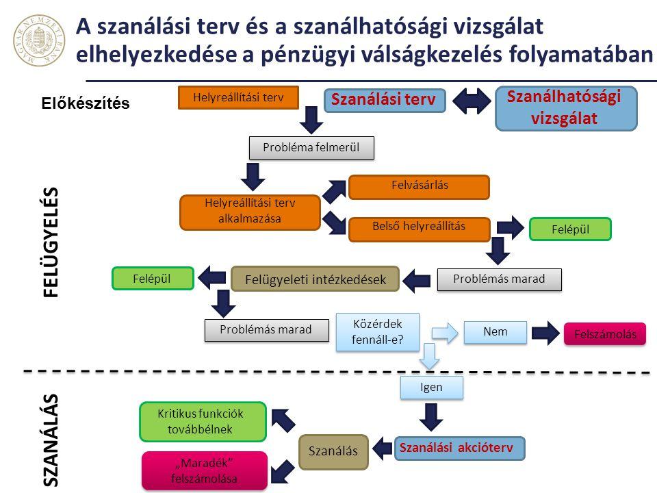 A szanálási terv és a szanálhatósági vizsgálat elhelyezkedése a pénzügyi válságkezelés folyamatában Előkészítés Helyreállítási terv Szanálási terv Hel