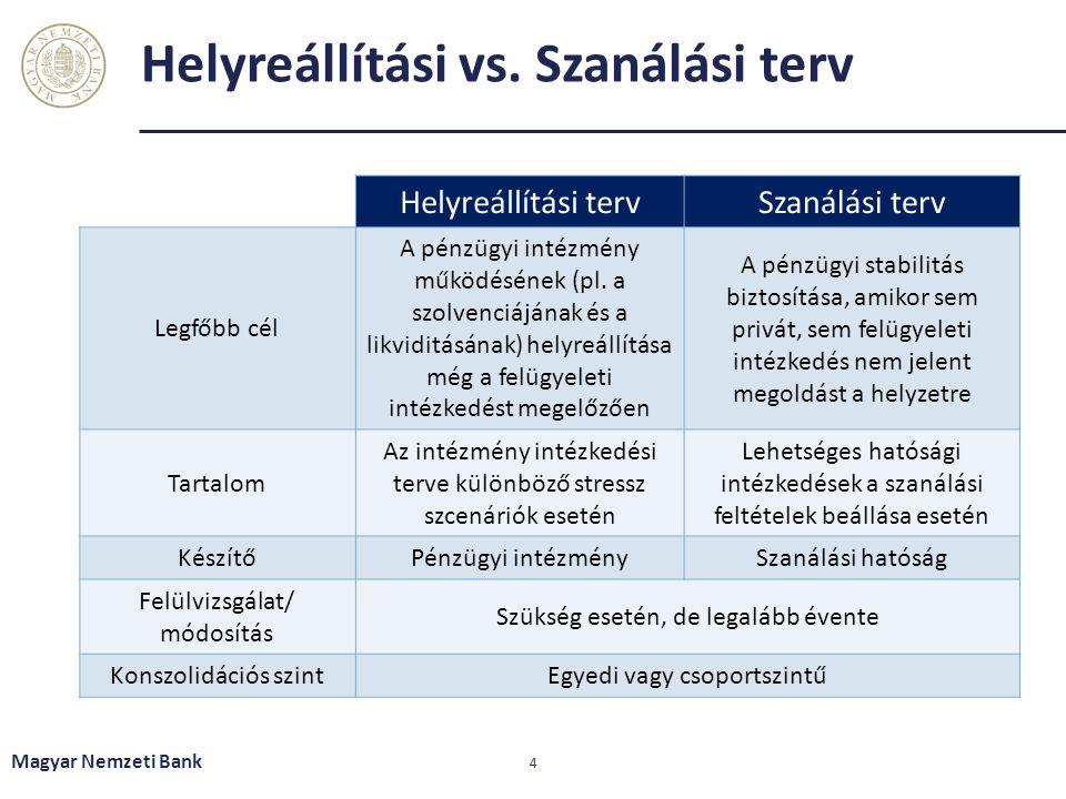 Helyreállítási vs. Szanálási terv Magyar Nemzeti Bank 4 Helyreállítási tervSzanálási terv Legfőbb cél A pénzügyi intézmény működésének (pl. a szolvenc