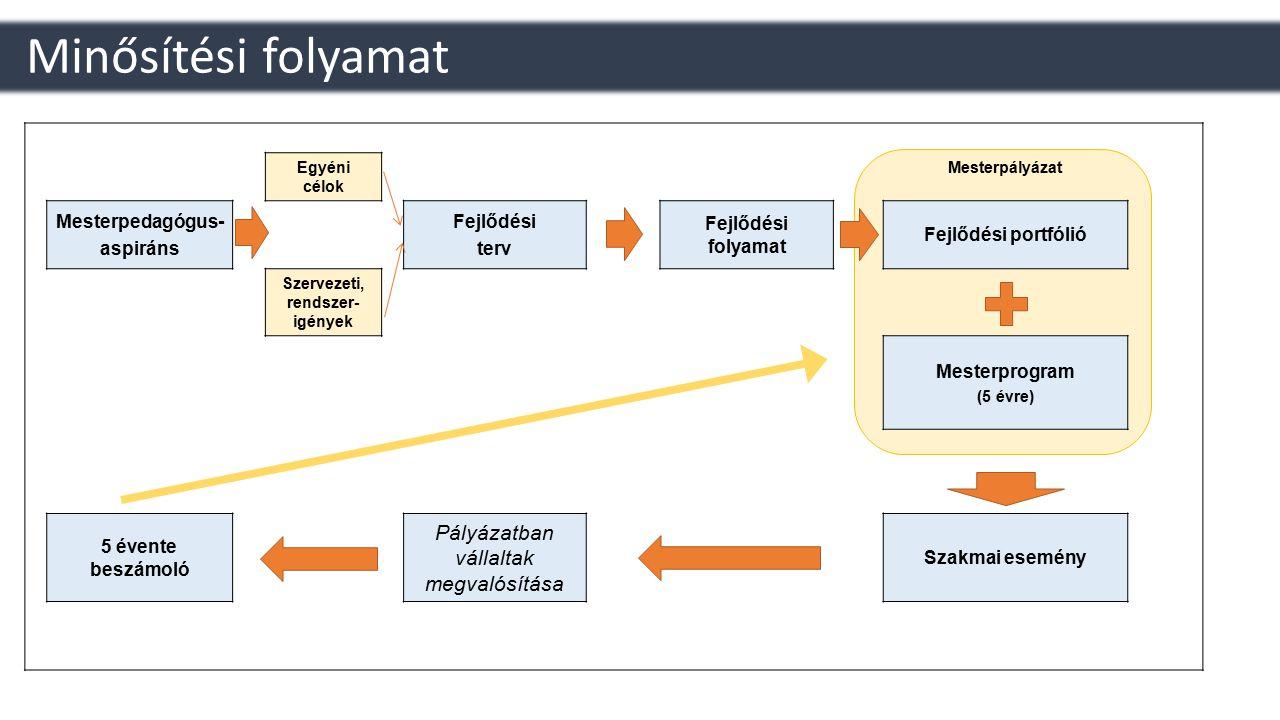 Minősítési folyamat Egyéni célok Mesterpályázat Mesterpedagógus- aspiráns Fejlődési terv Fejlődési folyamat Fejlődési portfólió Szervezeti, rendszer-