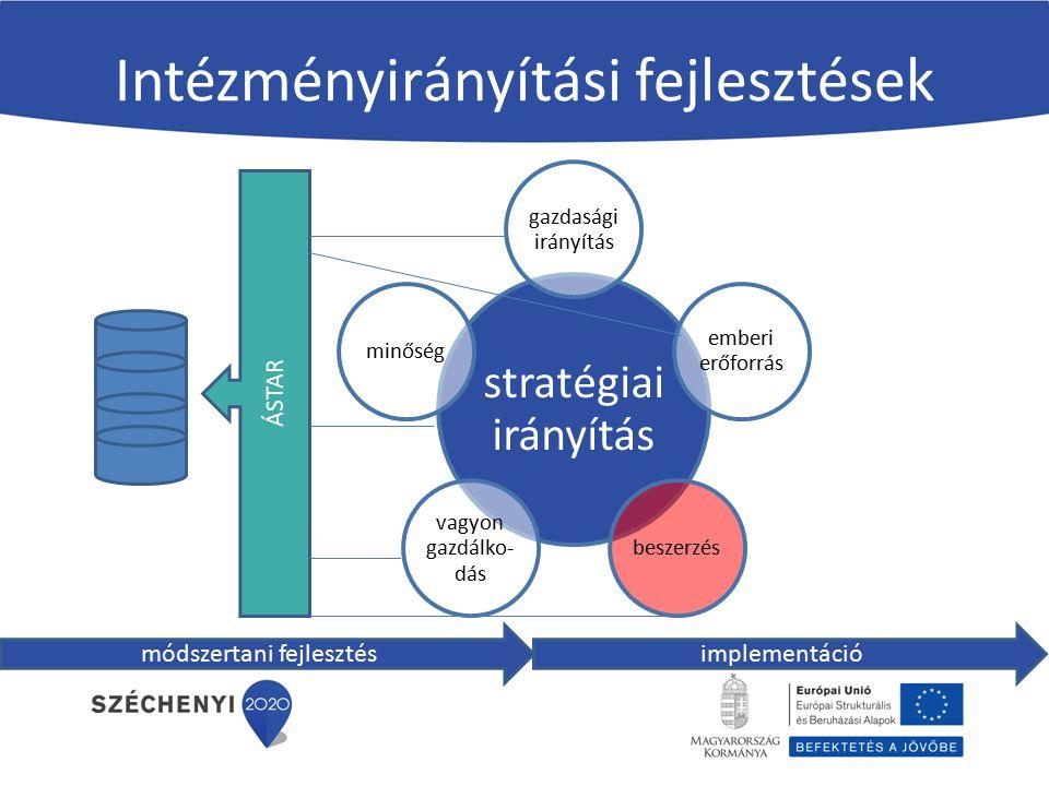 Beszerzések menedzsmentje Közbeszerzési portál Egységes kommunikációs felület Üzleti intelligencia (BI) Dokumentum és sablontár Egyszerű és gyors megrendelések a keret- megállapodásokból Egységesen alkalmazott cikktörzsek A méretgazdaságossági előnyök kihasználása a közös beszerzések, keret-megállapodások alkalmazásával mind szélesebb termékkörben, gördülékenyen, pénzügyi és időmegtakarítást elérve az ágazat számára.