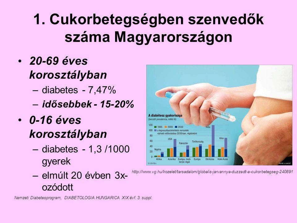 1. Cukorbetegségben szenvedők száma Magyarországon 20-69 éves korosztályban –diabetes - 7,47% –idősebbek - 15-20% 0-16 éves korosztályban –diabetes -