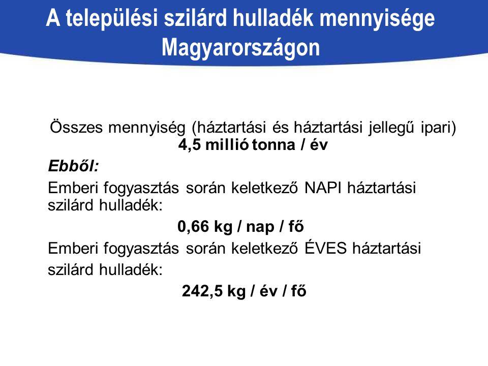A települési szilárd hulladék mennyisége Magyarországon Összes mennyiség (háztartási és háztartási jellegű ipari) 4,5 millió tonna / év Ebből: Emberi