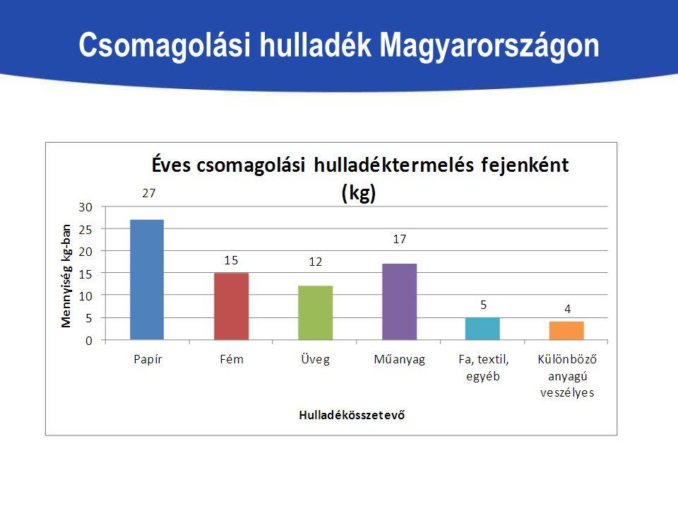 Csomagolási hulladék Magyarországon
