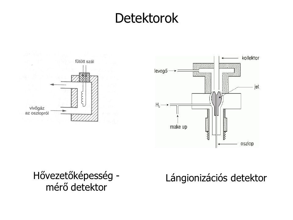 Detektorok Hővezetőképesség - mérő detektor Lángionizációs detektor