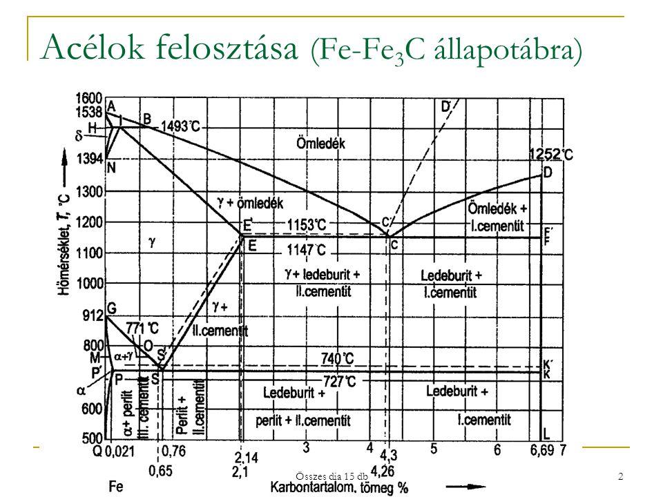 Acélok felosztása (Fe-Fe 3 C állapotábra) 2 Összes dia 15 db