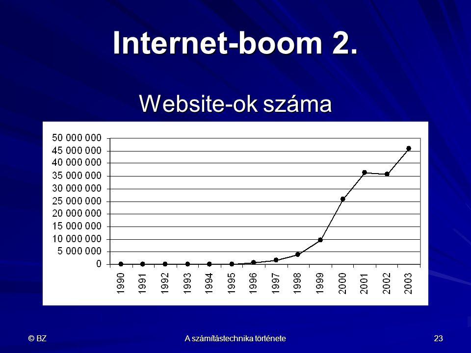 © BZ A számítástechnika története 23 Internet-boom 2. Website-ok száma