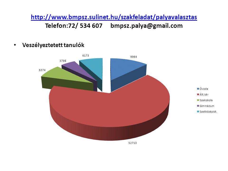 http://www.bmpsz.sulinet.hu/szakfeladat/palyavalasztas http://www.bmpsz.sulinet.hu/szakfeladat/palyavalasztas Telefon:72/ 534 607 bmpsz.palya@gmail.com Veszélyeztetett tanulók