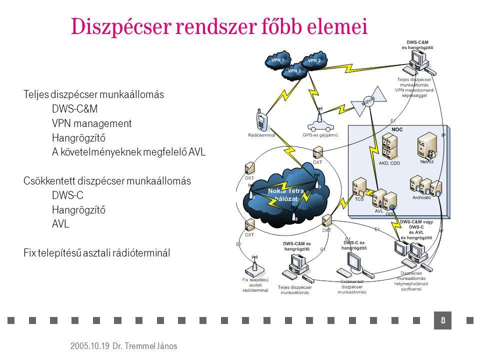 2005.10.19 Dr. Tremmel János 8 Diszpécser rendszer főbb elemei Teljes diszpécser munkaállomás DWS-C&M VPN management Hangrögzítő A követelményeknek me