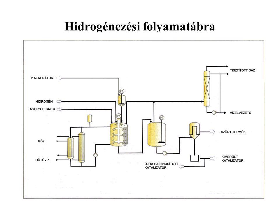 Hidrogénezési folyamatábra