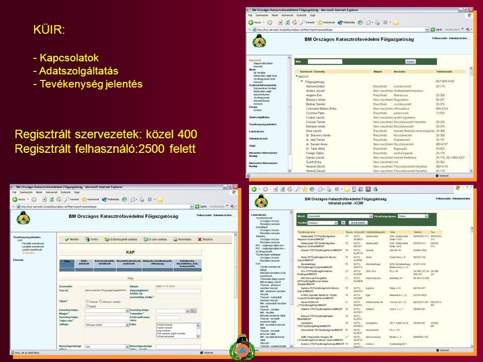 KÜIR: - Kapcsolatok - Adatszolgáltatás - Tevékenység jelentés Regisztrált szervezetek: közel 400 Regisztrált felhasználó:2500 felett