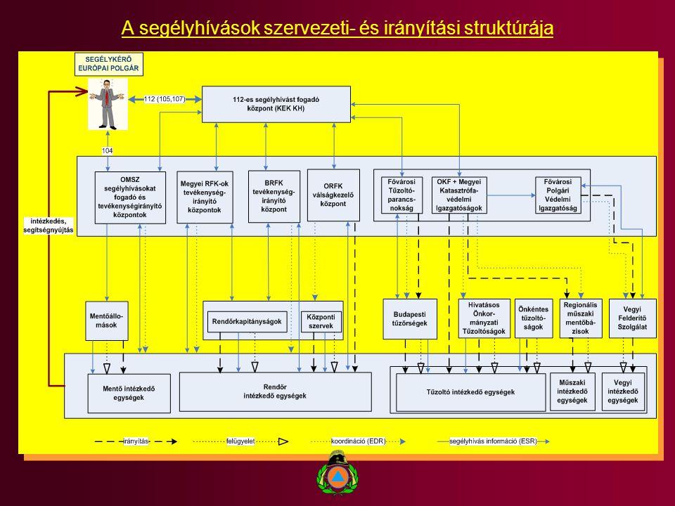 A segélyhívások szervezeti- és irányítási struktúrája