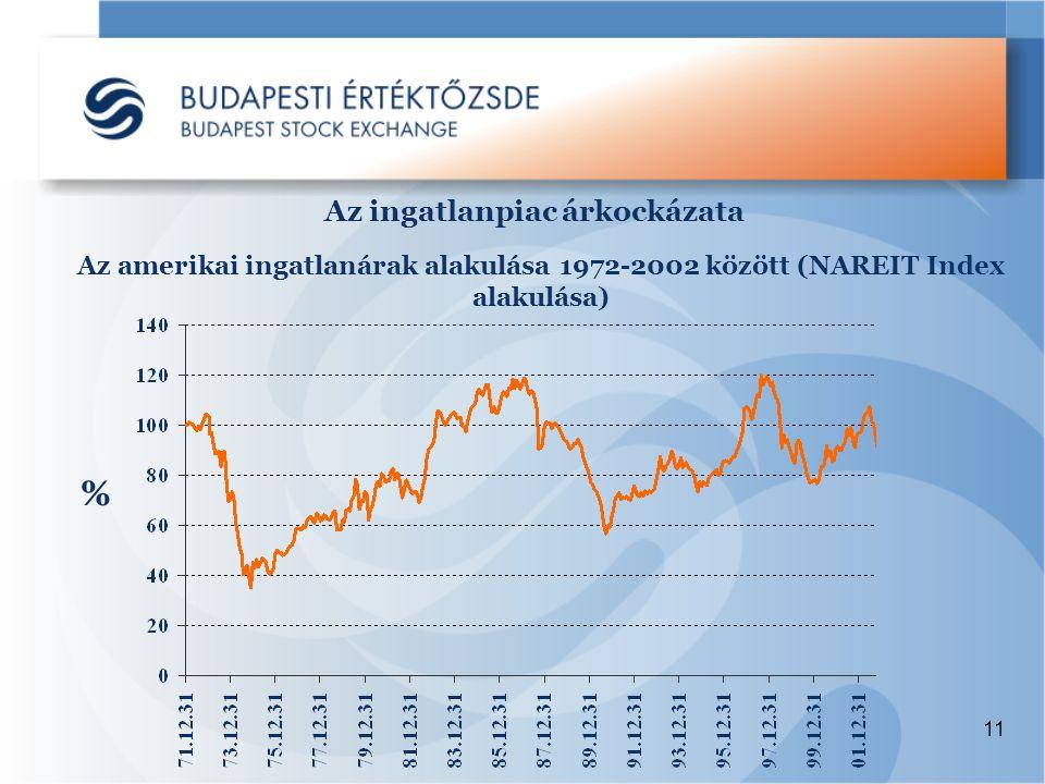 11 Az ingatlanpiac árkockázata Az amerikai ingatlanárak alakulása 1972-2002 között (NAREIT Index alakulása) %