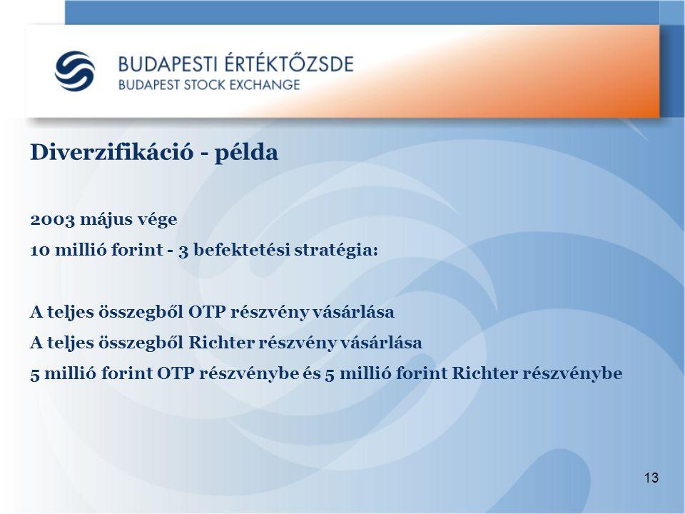 13 2003 május vége 10 millió forint - 3 befektetési stratégia: A teljes összegből OTP részvény vásárlása A teljes összegből Richter részvény vásárlása 5 millió forint OTP részvénybe és 5 millió forint Richter részvénybe Diverzifikáció - példa