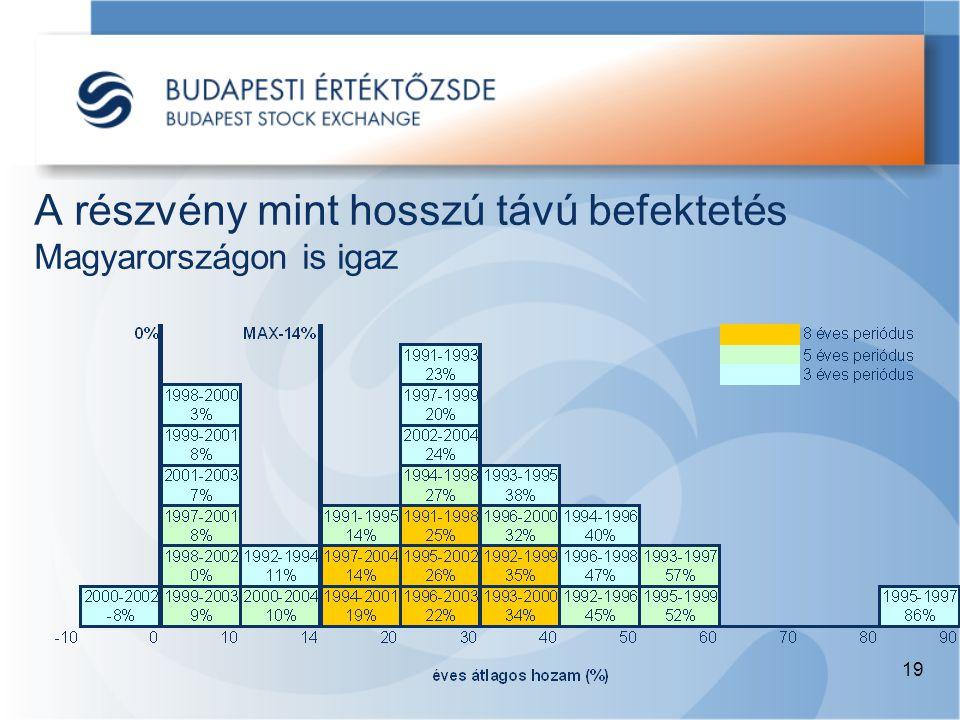 19 A részvény mint hosszú távú befektetés Magyarországon is igaz