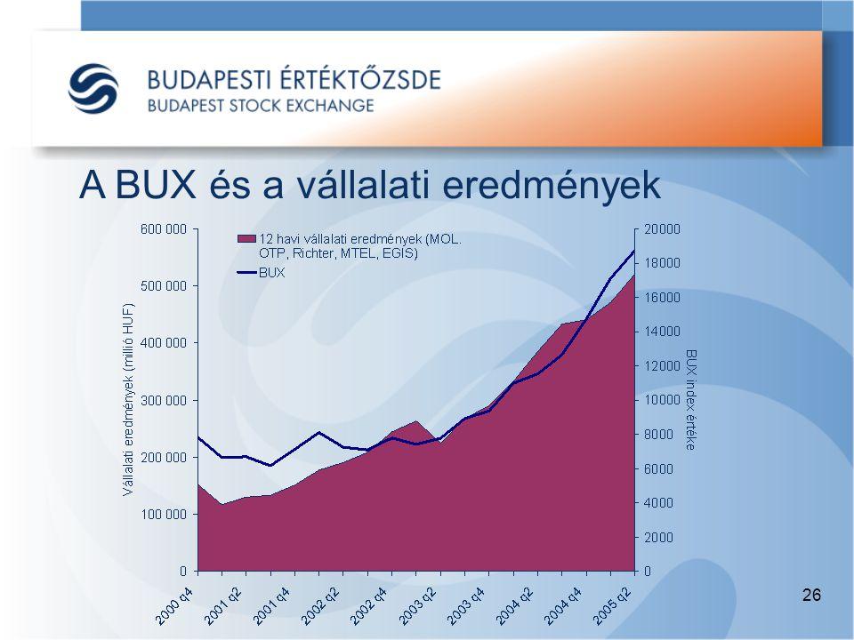 26 A BUX és a vállalati eredmények