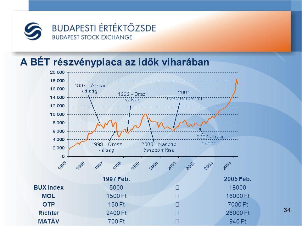 34 A BÉT részvénypiaca az idők viharában BUX index MOL OTP Richter MATÁV 1997 Feb.