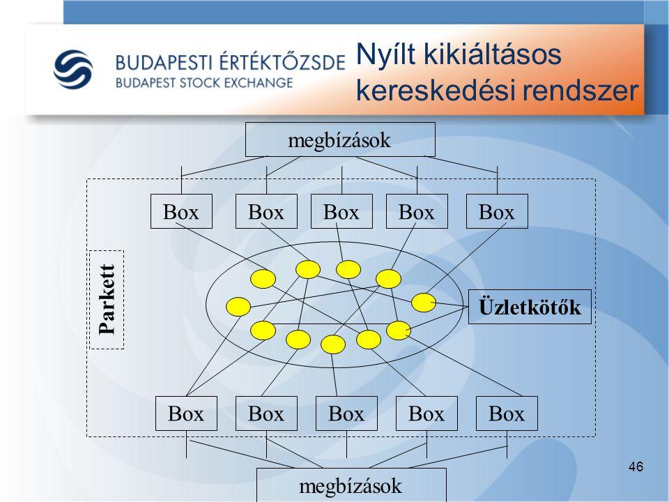 46 Nyílt kikiáltásos kereskedési rendszer Box megbízások Parkett Üzletkötők