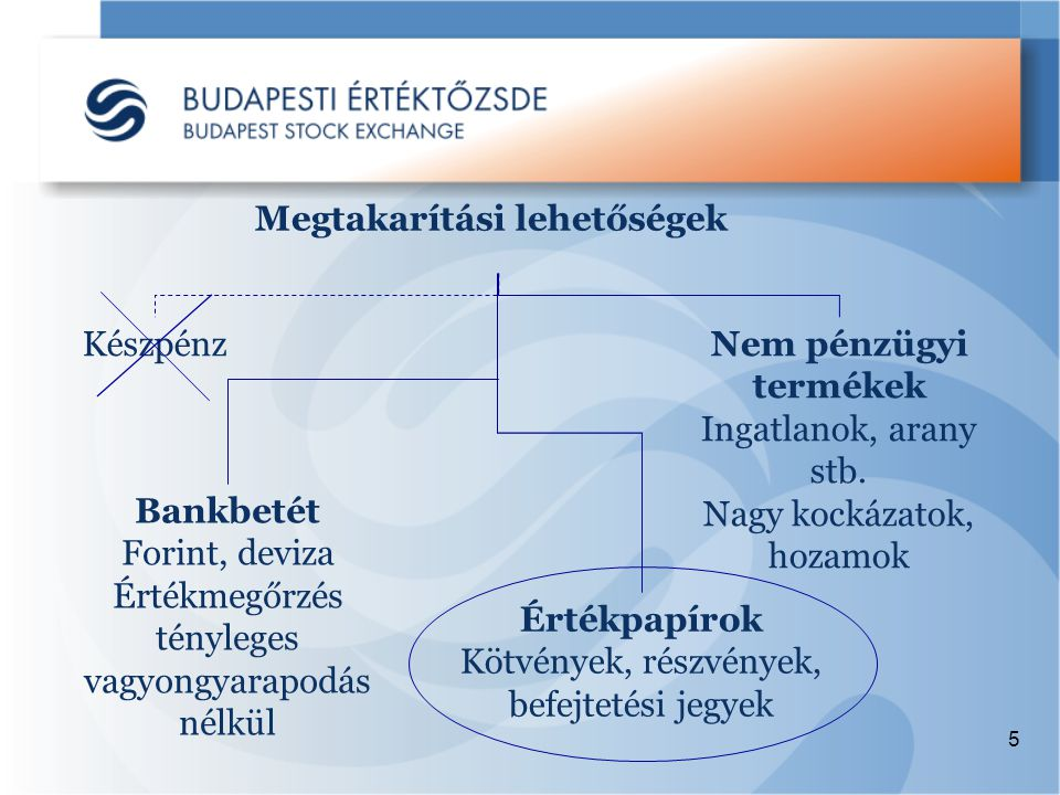 5 Megtakarítási lehetőségek Készpénz Bankbetét Forint, deviza Értékmegőrzés tényleges vagyongyarapodás nélkül Értékpapírok Kötvények, részvények, befejtetési jegyek Nem pénzügyi termékek Ingatlanok, arany stb.