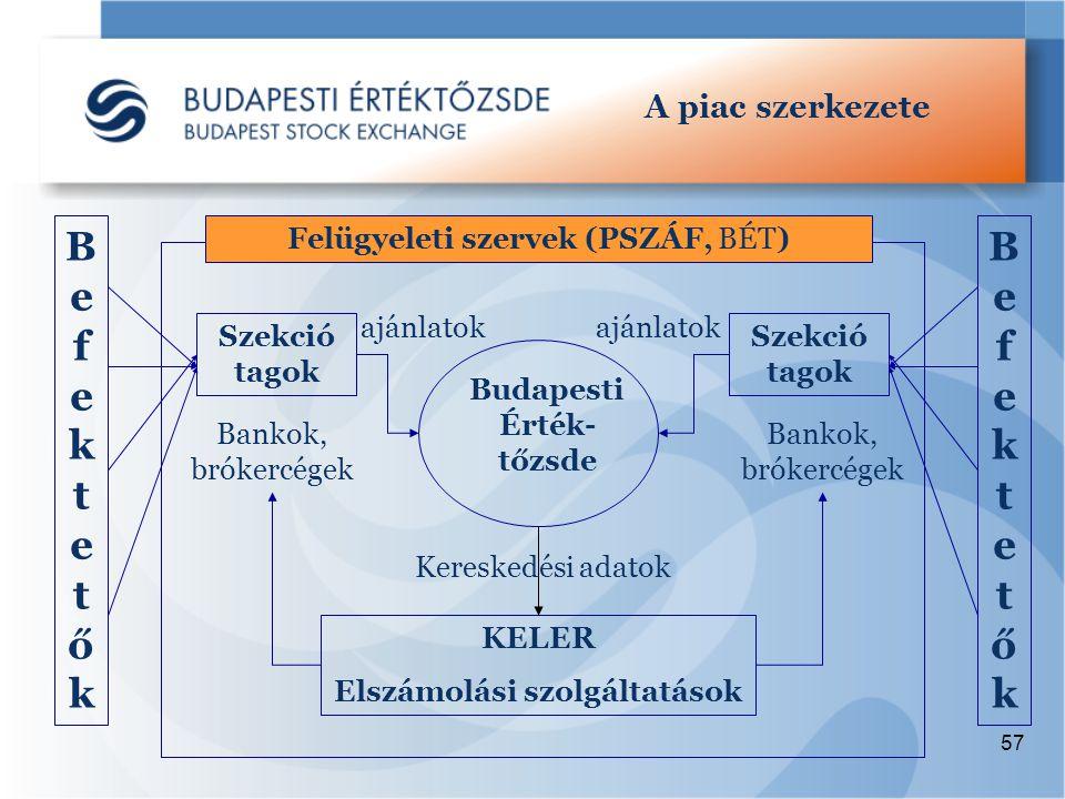 57 A piac szerkezete Budapesti Érték- tőzsde Szekció tagok Bankok, brókercégek Szekció tagok Bankok, brókercégek KELER Elszámolási szolgáltatások ajánlatok Kereskedési adatok BefektetőkBefektetők BefektetőkBefektetők Felügyeleti szervek (PSZÁF, BÉT)