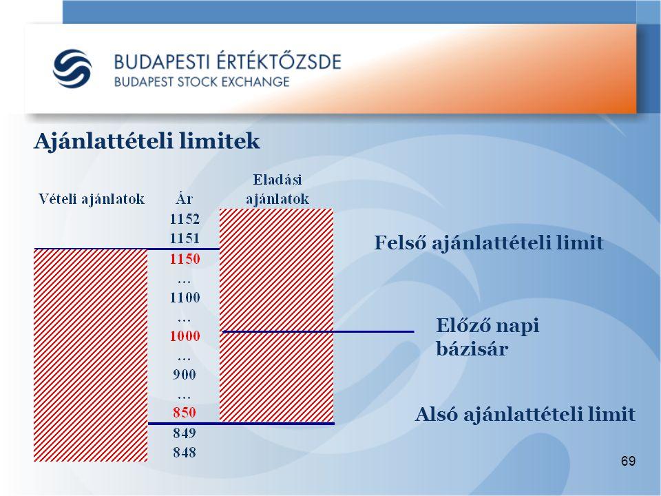 69 Ajánlattételi limitek Felső ajánlattételi limit Előző napi bázisár Alsó ajánlattételi limit