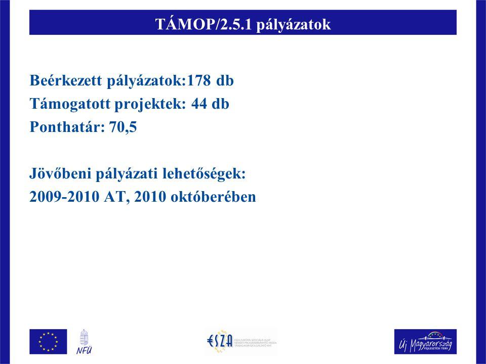 TÁMOP/2.5.1 pályázatok Beérkezett pályázatok:178 db Támogatott projektek: 44 db Ponthatár: 70,5 Jövőbeni pályázati lehetőségek: 2009-2010 AT, 2010 okt