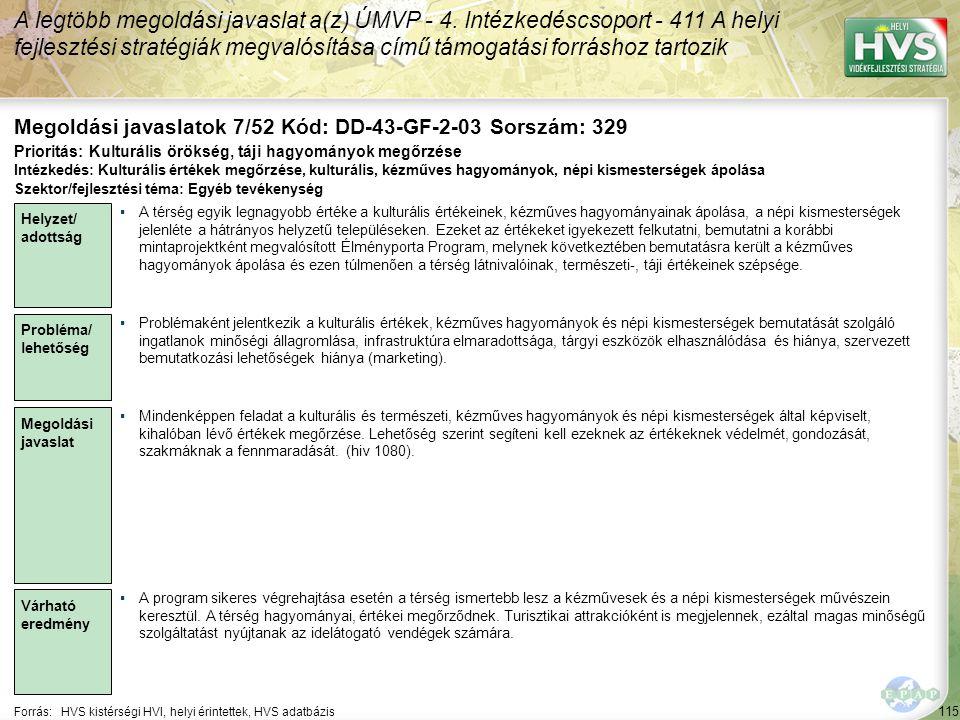 115 Forrás:HVS kistérségi HVI, helyi érintettek, HVS adatbázis Megoldási javaslatok 7/52 Kód: DD-43-GF-2-03 Sorszám: 329 A legtöbb megoldási javaslat a(z) ÚMVP - 4.