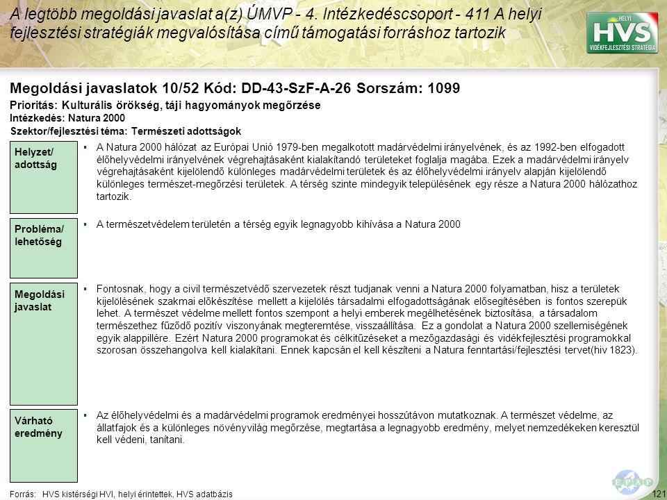 121 Forrás:HVS kistérségi HVI, helyi érintettek, HVS adatbázis Megoldási javaslatok 10/52 Kód: DD-43-SzF-A-26 Sorszám: 1099 A legtöbb megoldási javaslat a(z) ÚMVP - 4.