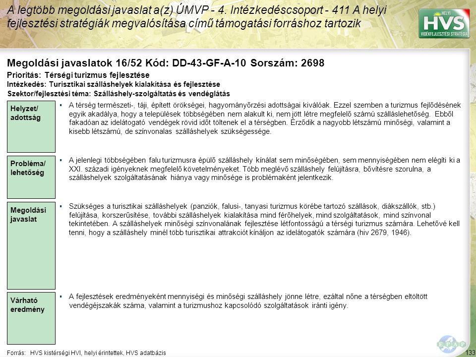 133 Forrás:HVS kistérségi HVI, helyi érintettek, HVS adatbázis Megoldási javaslatok 16/52 Kód: DD-43-GF-A-10 Sorszám: 2698 A legtöbb megoldási javaslat a(z) ÚMVP - 4.