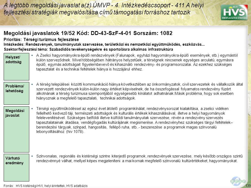 139 Forrás:HVS kistérségi HVI, helyi érintettek, HVS adatbázis Megoldási javaslatok 19/52 Kód: DD-43-SzF-4-01 Sorszám: 1082 A legtöbb megoldási javaslat a(z) ÚMVP - 4.