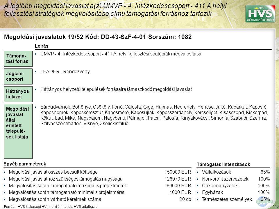 140 Forrás:HVS kistérségi HVI, helyi érintettek, HVS adatbázis A legtöbb megoldási javaslat a(z) ÚMVP - 4.