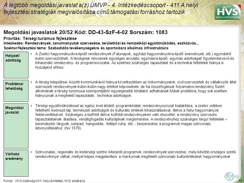 141 Forrás:HVS kistérségi HVI, helyi érintettek, HVS adatbázis Megoldási javaslatok 20/52 Kód: DD-43-SzF-4-02 Sorszám: 1083 A legtöbb megoldási javaslat a(z) ÚMVP - 4.