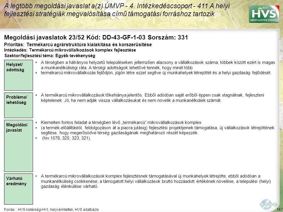 147 Forrás:HVS kistérségi HVI, helyi érintettek, HVS adatbázis Megoldási javaslatok 23/52 Kód: DD-43-GF-1-03 Sorszám: 331 A legtöbb megoldási javaslat a(z) ÚMVP - 4.