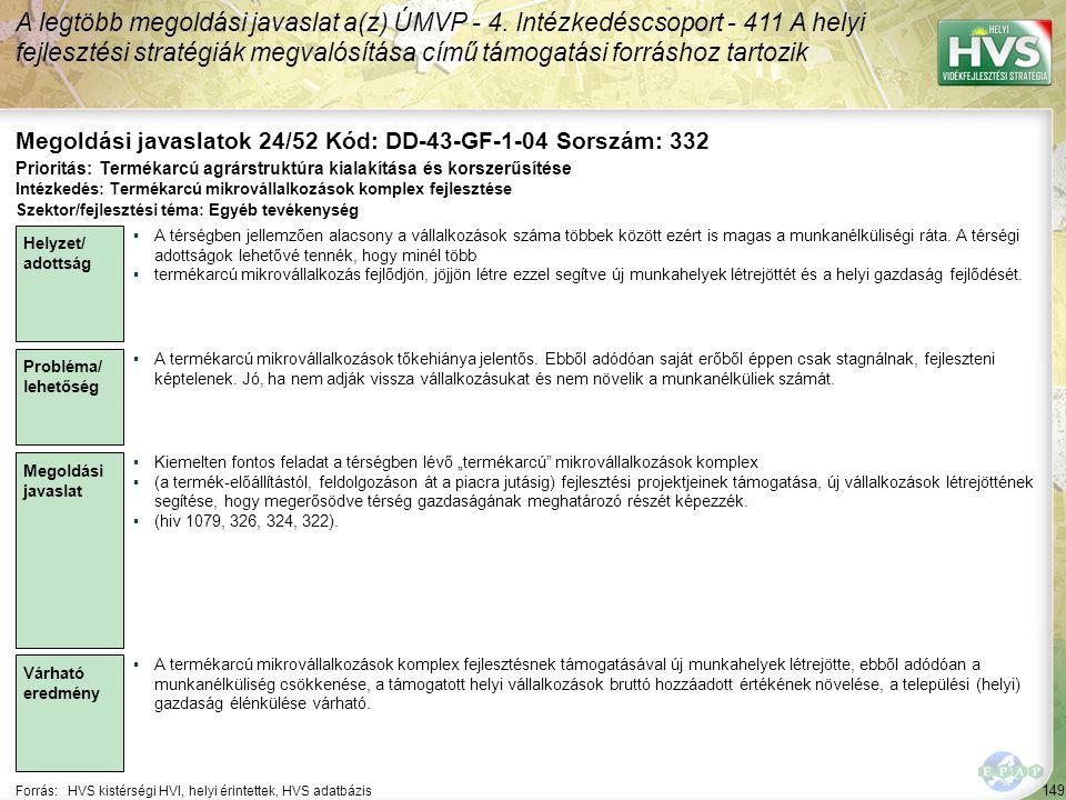 149 Forrás:HVS kistérségi HVI, helyi érintettek, HVS adatbázis Megoldási javaslatok 24/52 Kód: DD-43-GF-1-04 Sorszám: 332 A legtöbb megoldási javaslat a(z) ÚMVP - 4.