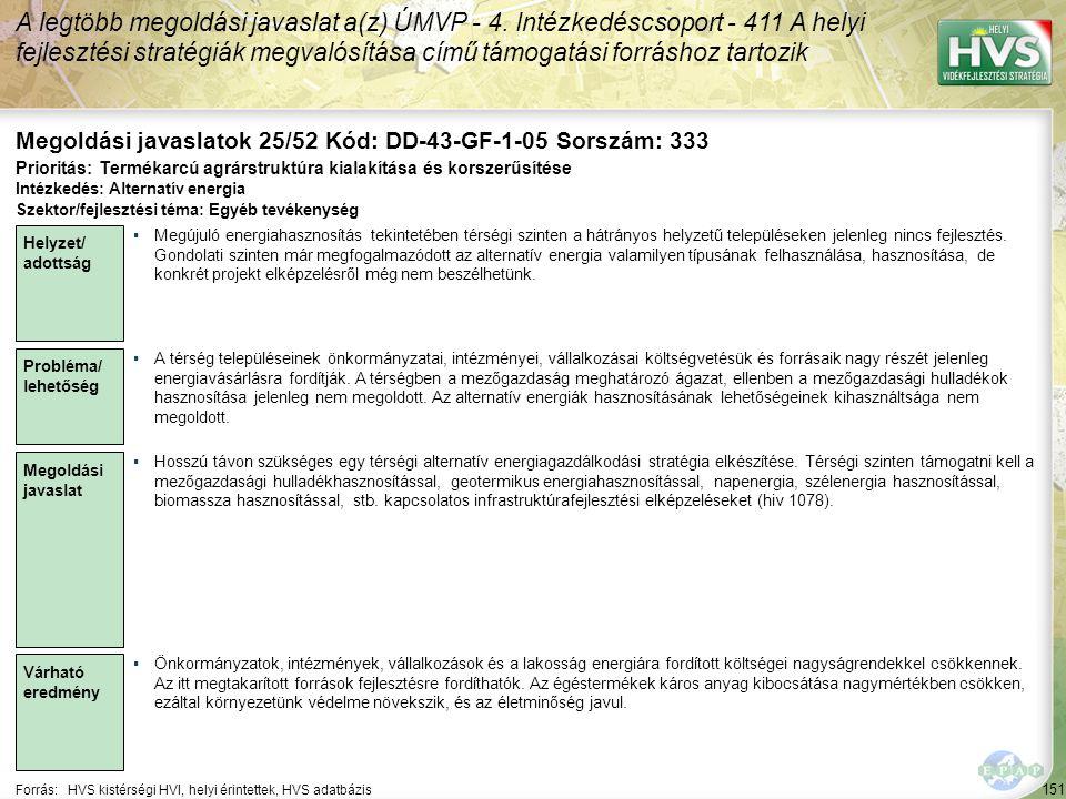 151 Forrás:HVS kistérségi HVI, helyi érintettek, HVS adatbázis Megoldási javaslatok 25/52 Kód: DD-43-GF-1-05 Sorszám: 333 A legtöbb megoldási javaslat a(z) ÚMVP - 4.