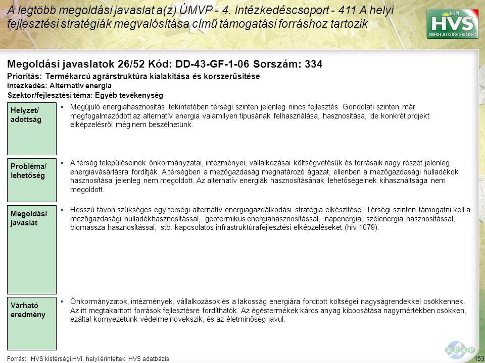 153 Forrás:HVS kistérségi HVI, helyi érintettek, HVS adatbázis Megoldási javaslatok 26/52 Kód: DD-43-GF-1-06 Sorszám: 334 A legtöbb megoldási javaslat a(z) ÚMVP - 4.