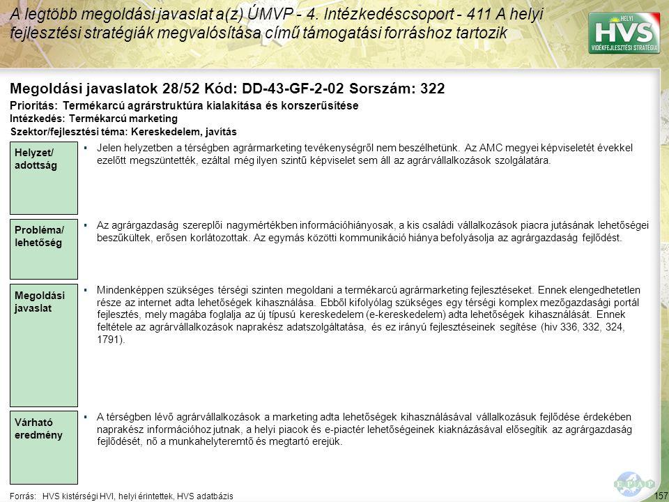 157 Forrás:HVS kistérségi HVI, helyi érintettek, HVS adatbázis Megoldási javaslatok 28/52 Kód: DD-43-GF-2-02 Sorszám: 322 A legtöbb megoldási javaslat a(z) ÚMVP - 4.