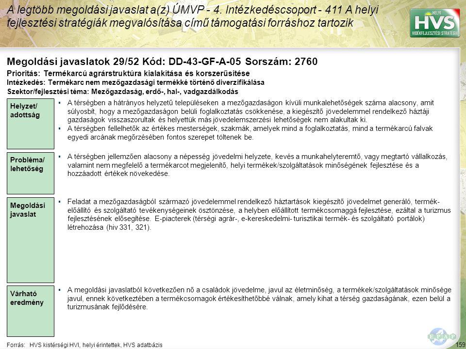 159 Forrás:HVS kistérségi HVI, helyi érintettek, HVS adatbázis Megoldási javaslatok 29/52 Kód: DD-43-GF-A-05 Sorszám: 2760 A legtöbb megoldási javaslat a(z) ÚMVP - 4.
