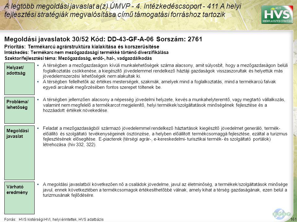 161 Forrás:HVS kistérségi HVI, helyi érintettek, HVS adatbázis Megoldási javaslatok 30/52 Kód: DD-43-GF-A-06 Sorszám: 2761 A legtöbb megoldási javaslat a(z) ÚMVP - 4.