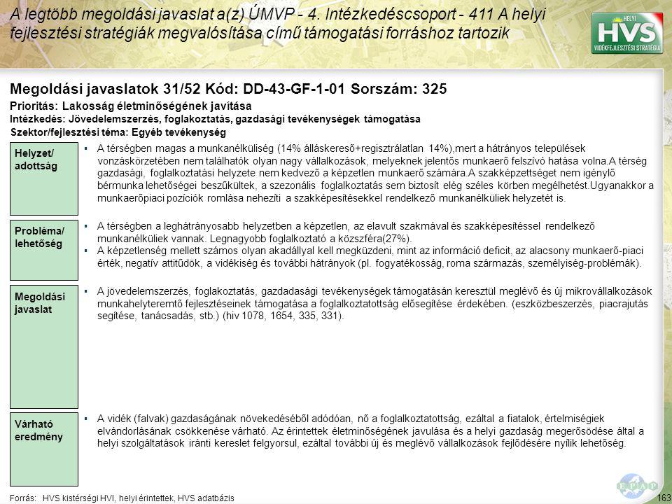 163 Forrás:HVS kistérségi HVI, helyi érintettek, HVS adatbázis Megoldási javaslatok 31/52 Kód: DD-43-GF-1-01 Sorszám: 325 A legtöbb megoldási javaslat a(z) ÚMVP - 4.