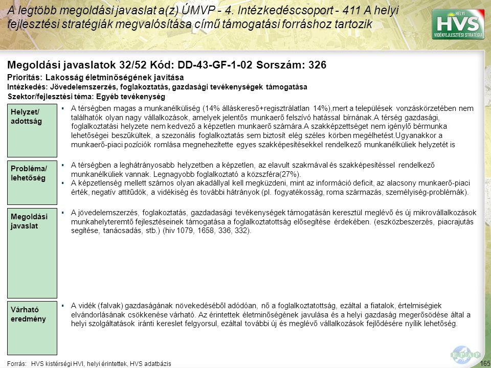 165 Forrás:HVS kistérségi HVI, helyi érintettek, HVS adatbázis Megoldási javaslatok 32/52 Kód: DD-43-GF-1-02 Sorszám: 326 A legtöbb megoldási javaslat a(z) ÚMVP - 4.