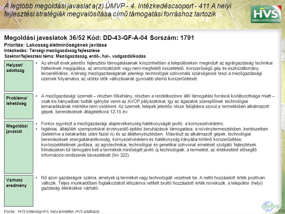 173 Forrás:HVS kistérségi HVI, helyi érintettek, HVS adatbázis Megoldási javaslatok 36/52 Kód: DD-43-GF-A-04 Sorszám: 1791 A legtöbb megoldási javasla