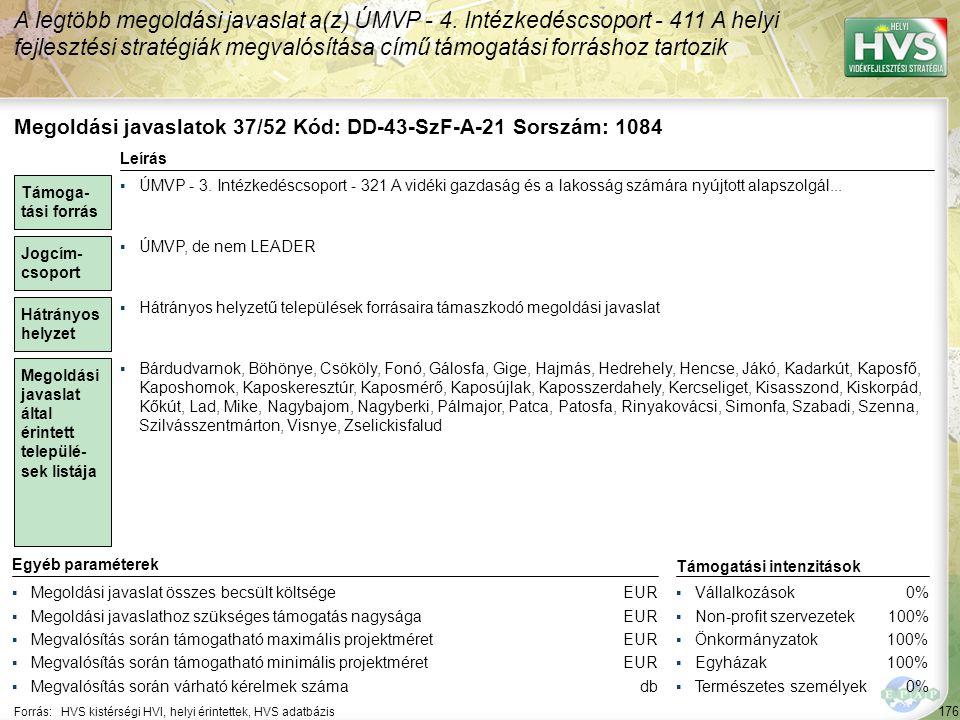 176 Forrás:HVS kistérségi HVI, helyi érintettek, HVS adatbázis A legtöbb megoldási javaslat a(z) ÚMVP - 4. Intézkedéscsoport - 411 A helyi fejlesztési
