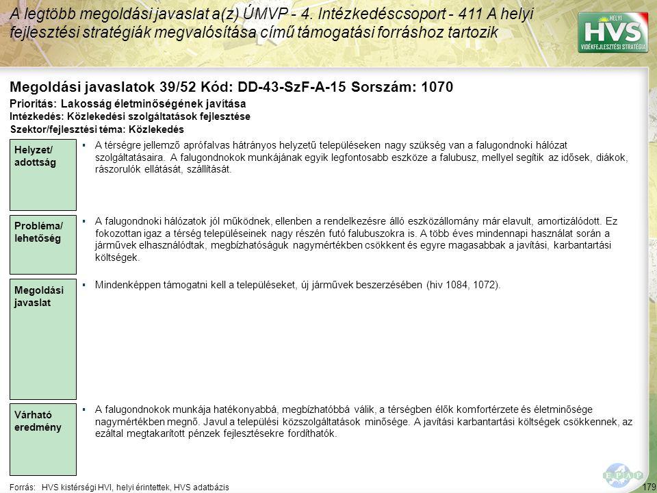 179 Forrás:HVS kistérségi HVI, helyi érintettek, HVS adatbázis Megoldási javaslatok 39/52 Kód: DD-43-SzF-A-15 Sorszám: 1070 A legtöbb megoldási javasl