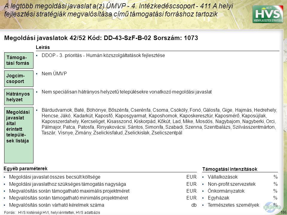 186 Forrás:HVS kistérségi HVI, helyi érintettek, HVS adatbázis A legtöbb megoldási javaslat a(z) ÚMVP - 4. Intézkedéscsoport - 411 A helyi fejlesztési