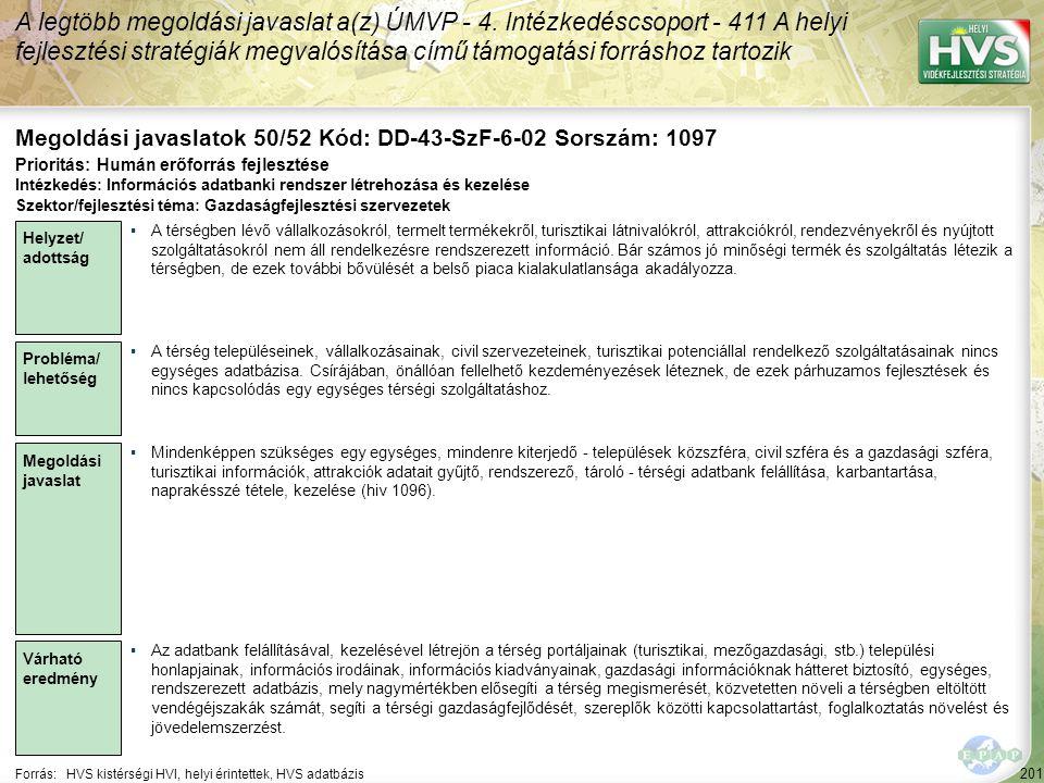201 Forrás:HVS kistérségi HVI, helyi érintettek, HVS adatbázis Megoldási javaslatok 50/52 Kód: DD-43-SzF-6-02 Sorszám: 1097 A legtöbb megoldási javasl