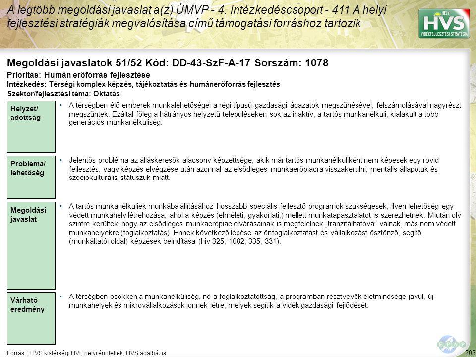 203 Forrás:HVS kistérségi HVI, helyi érintettek, HVS adatbázis Megoldási javaslatok 51/52 Kód: DD-43-SzF-A-17 Sorszám: 1078 A legtöbb megoldási javasl